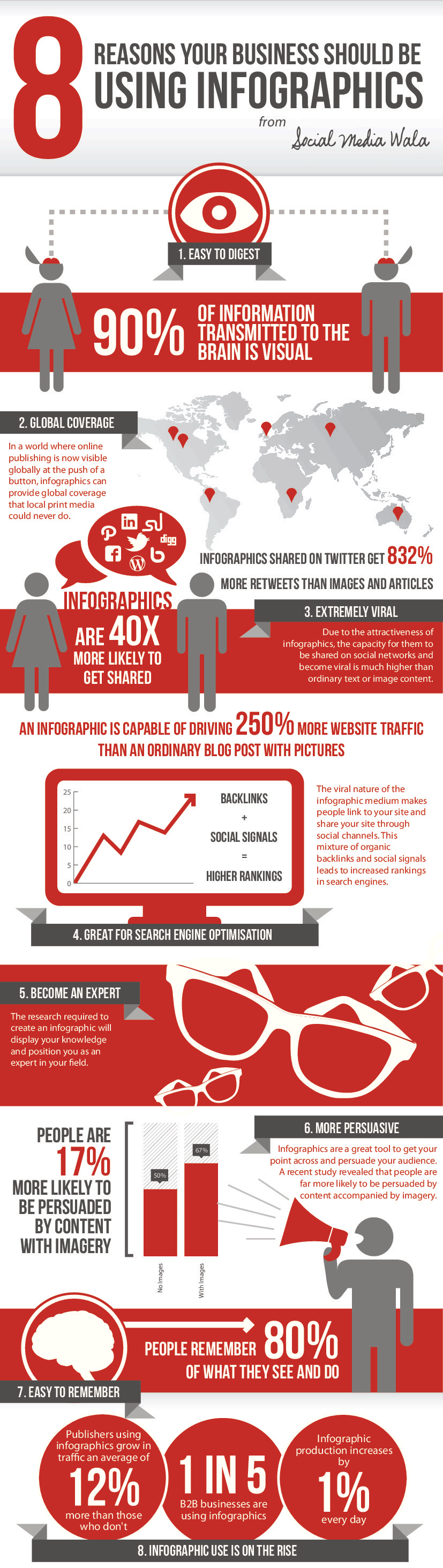 8 reasons to use infographics