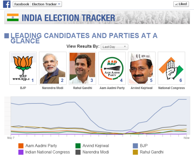 facebook india election