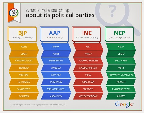 What is India searching about its political parties