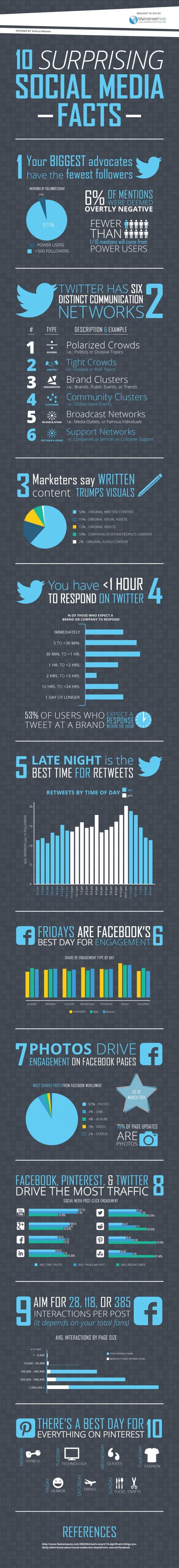 10-surprising-social-media-facts