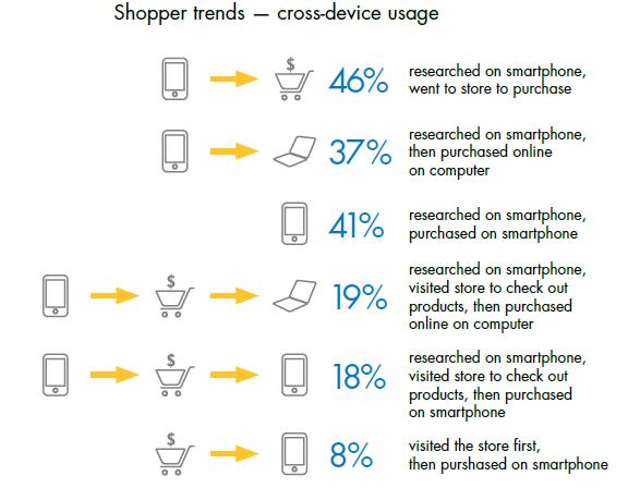 mobile_trends_socialmediawala