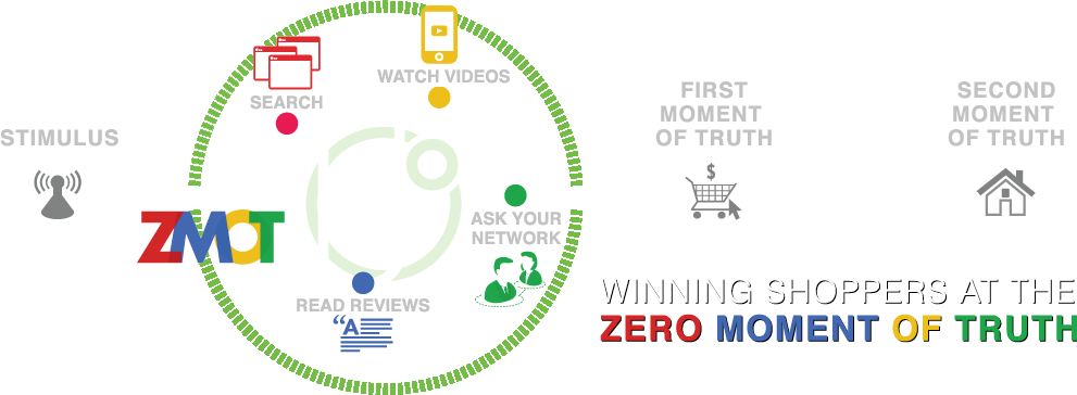 What is zmot zero moment of truth all about and why is it zmot ccuart Images