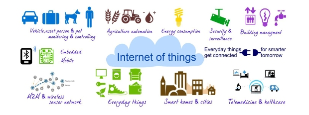 social media wala - internet of things