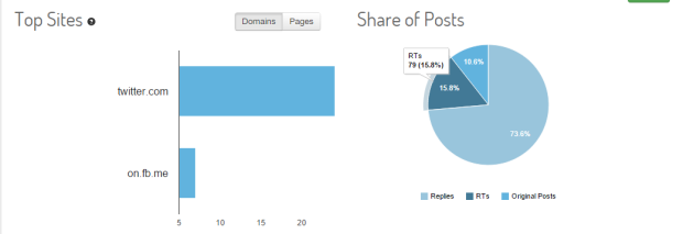 Top Site & Share of Posts