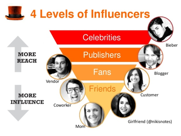 levels of influencer